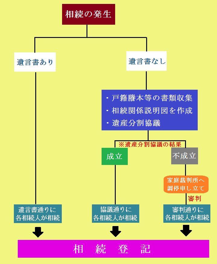 p3702-souzokutouki-nagare