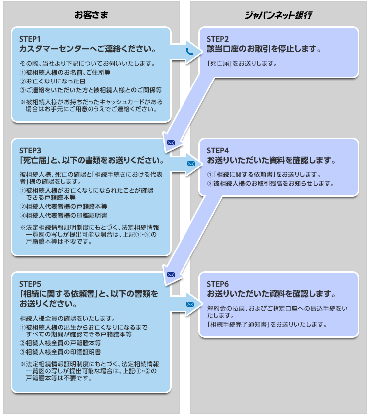netbank-souzoku-jpn