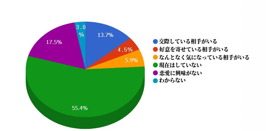 renai-shiniadata3