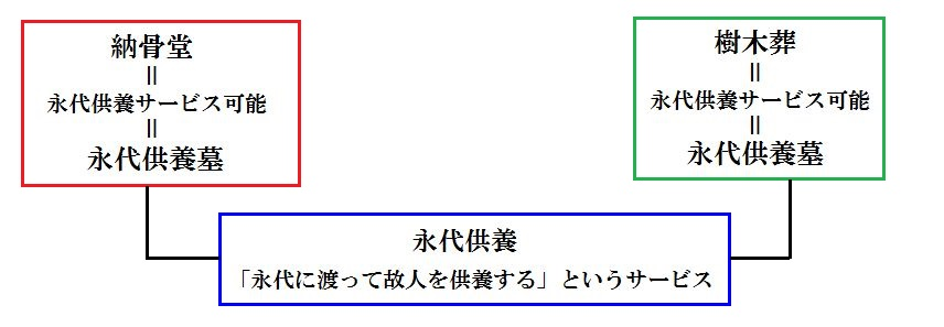 eitaikuyou-setsumei